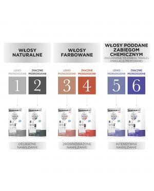 Zestaw Pielęgnacyjny System 3 Nioxin